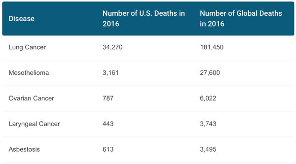 Asbestos Statistics